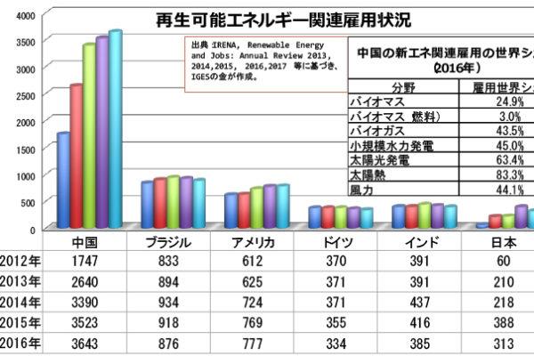 日本の環境技術は世界トップレベルなのか?